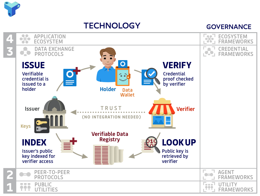 Screenshot of the interactive model diagram, showing Data Exchange Protocols