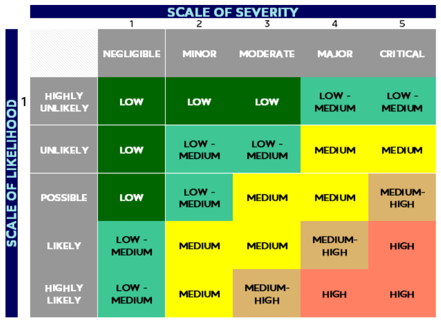 A table with Scale of Severity across the top, and Scale of Likelihood down the side