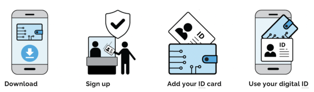 A four-step process with accompanying images: Download, Sign up, Add your ID card, and Use your digital ID.